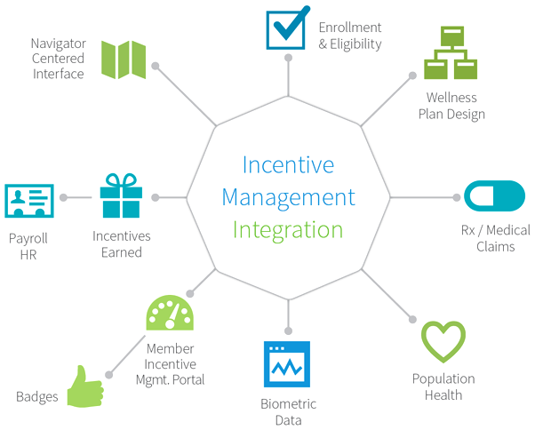 Incentive mgmt integration